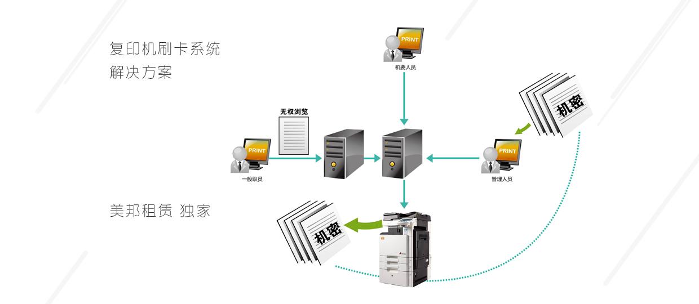 复印机刷卡系统解决方案